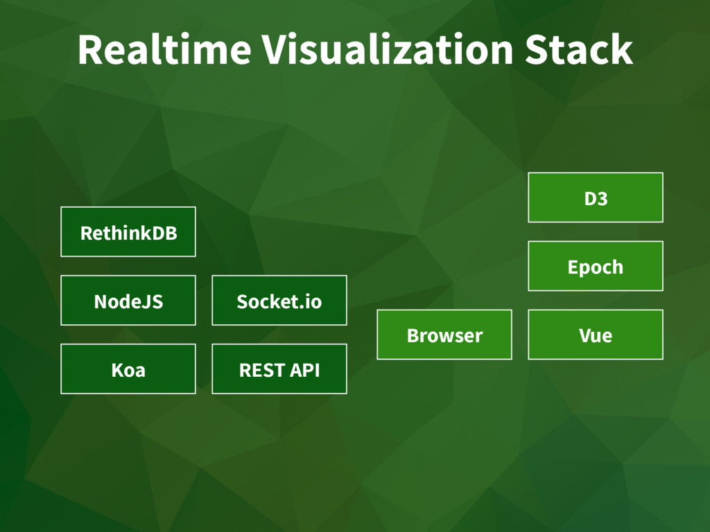 Realtime Visualization Stack RethinkDB NodeJS S...