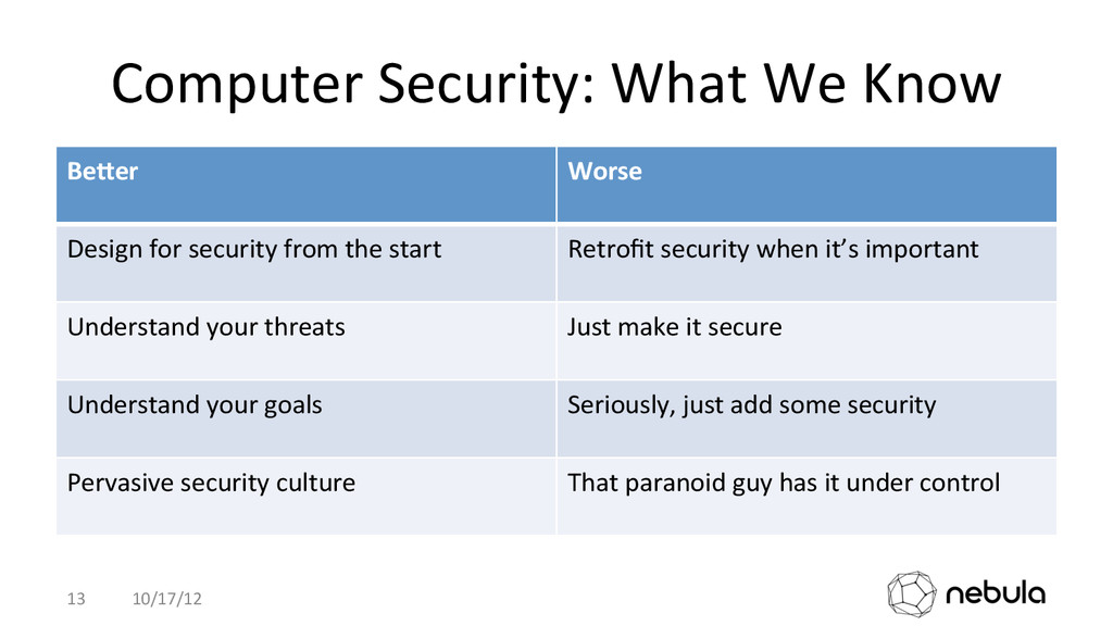 Computer Security: What We Know ...