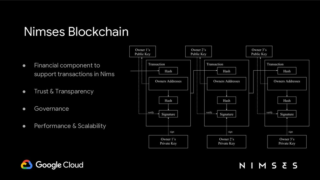 Nimses Blockchain ● Financial component to supp...