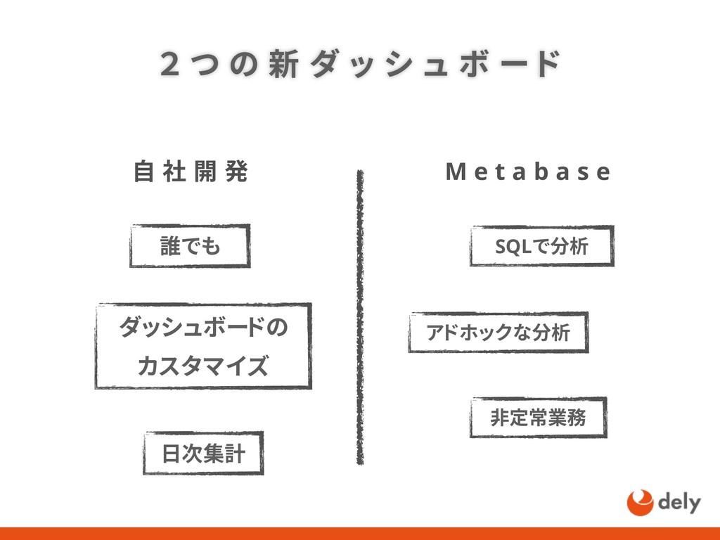 2 つ の 新 ダ ッ シ ュ ボ ー ド 自 社 開 発 M e t a b a s e 誰...