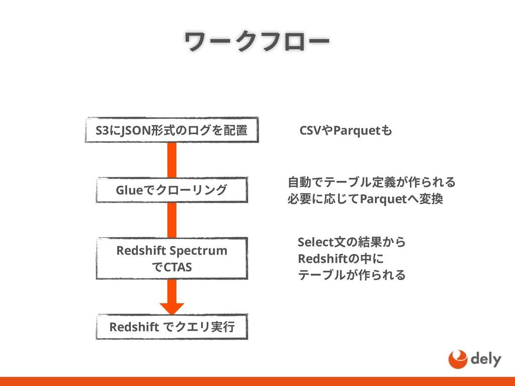 ワークフロー S3にJSON形式のログを配置 自動でテーブル定義が作られる 必要に応じてPar...