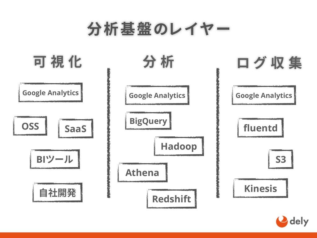 fluentd Google Analytics 分析基盤のレイヤー BigQuery 可 視...