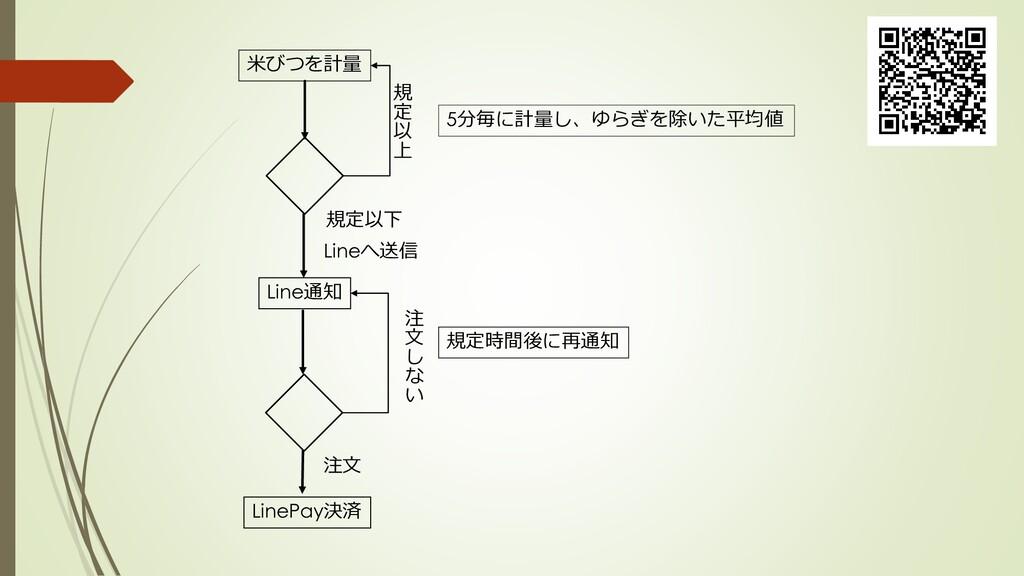 米びつを計量 5分毎に計量し、ゆらぎを除いた平均値 規定以下 Lineへ送信 注文 LineP...