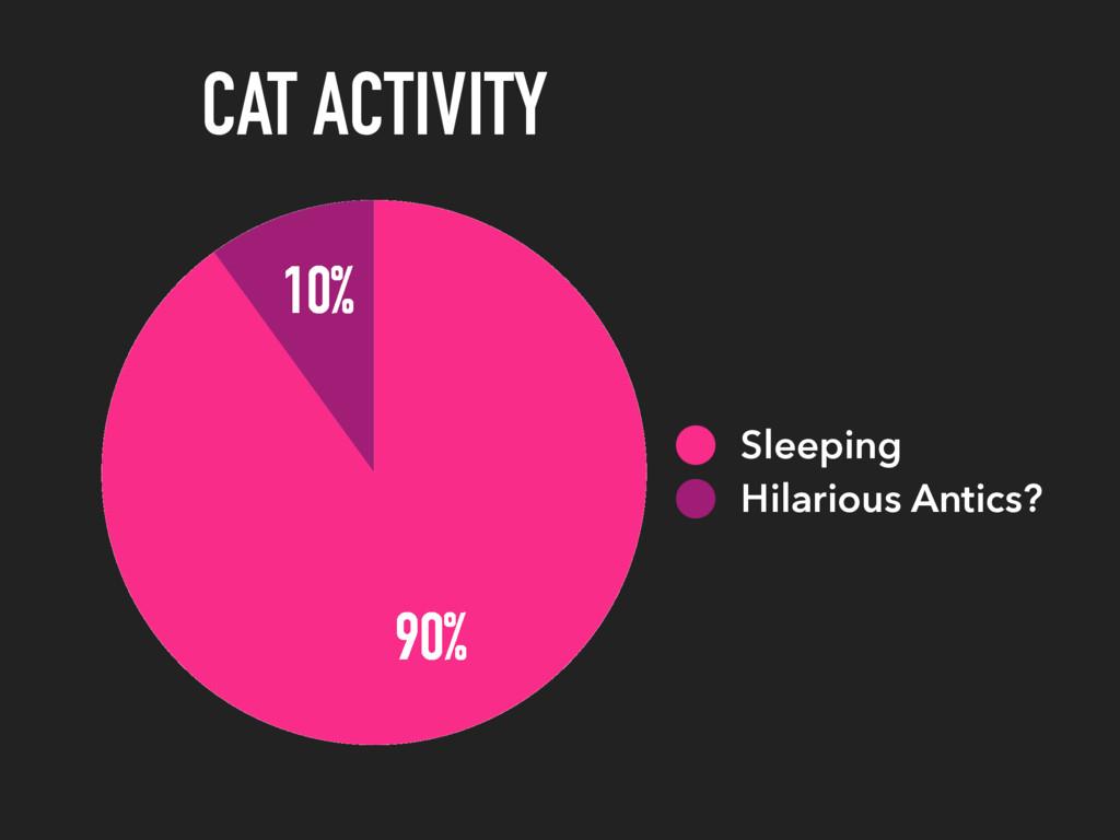 CAT ACTIVITY 10% 90% Sleeping Hilarious Antics?