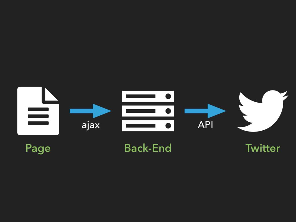 Page Back-End Twitter ajax API