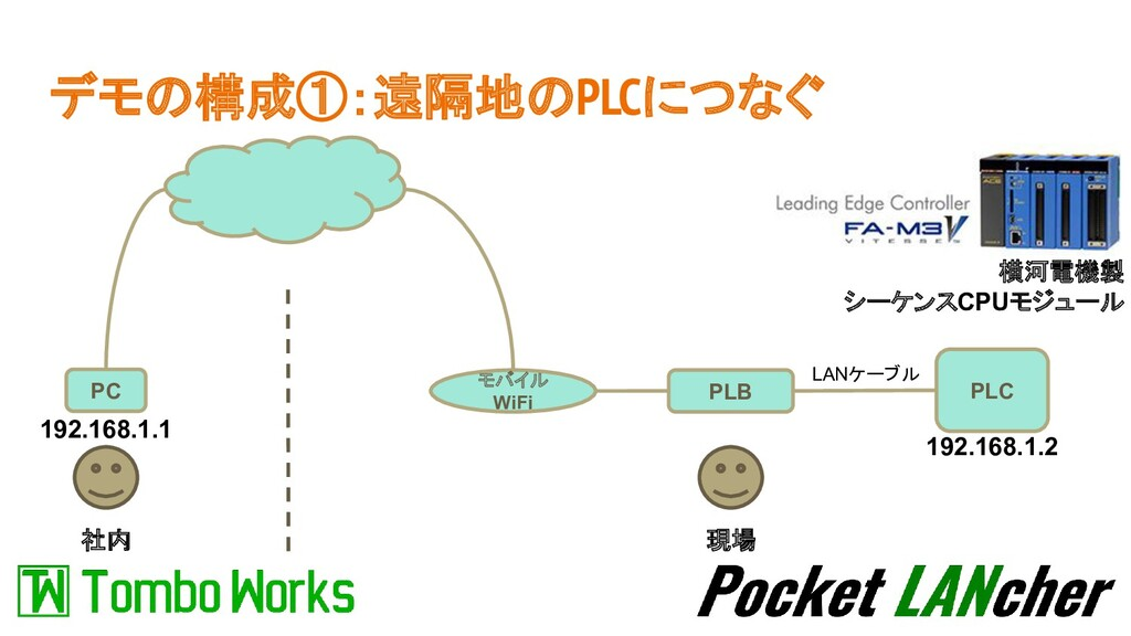 デモの構成①:遠隔地のPLCにつなぐ 社内 現場 PLB PLC LANケーブル PC モバイ...