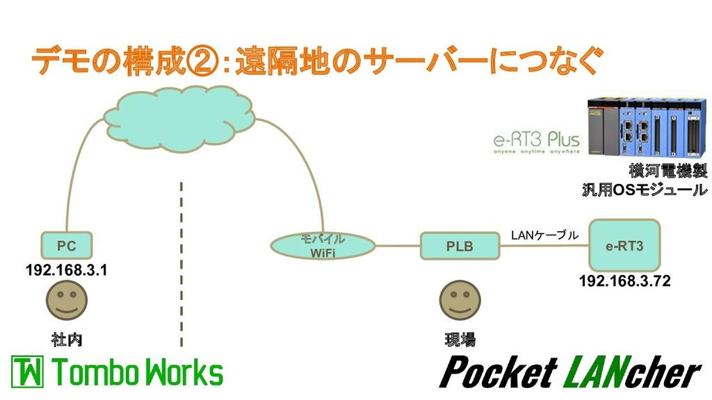 デモの構成②:遠隔地のサーバーにつなぐ 社内 現場 PLB e-RT3 LANケーブル PC ...