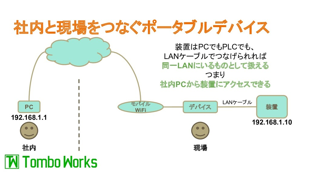 社内と現場をつなぐポータブルデバイス 社内 現場 デバイス 装置 LANケーブル PC モバイ...