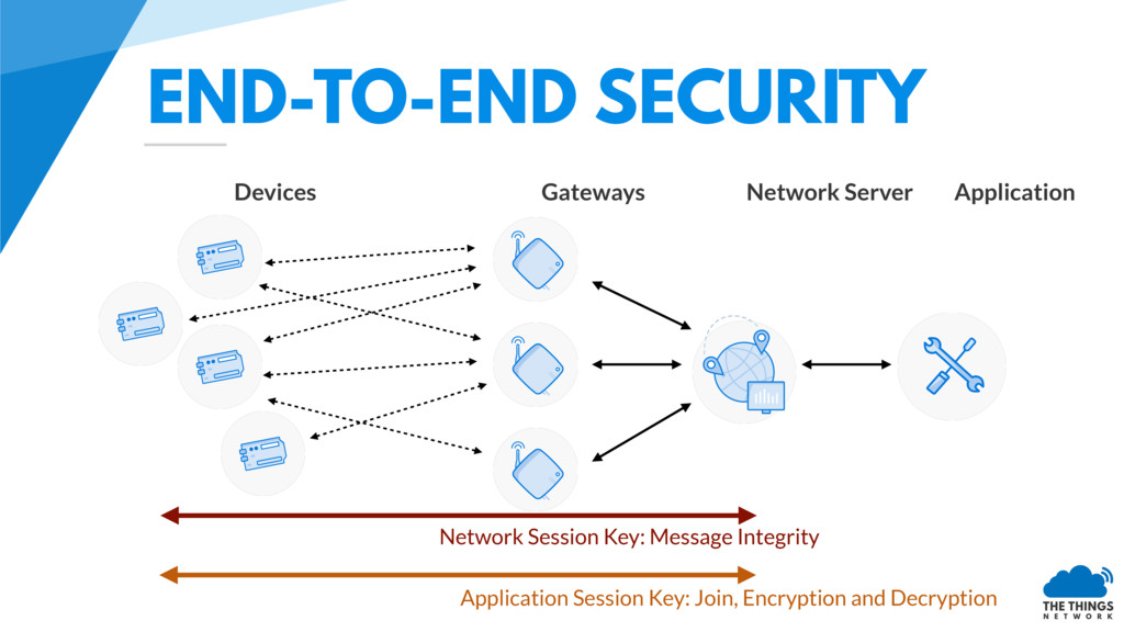 END-TO-END SECURITY Network Session Key: Messag...