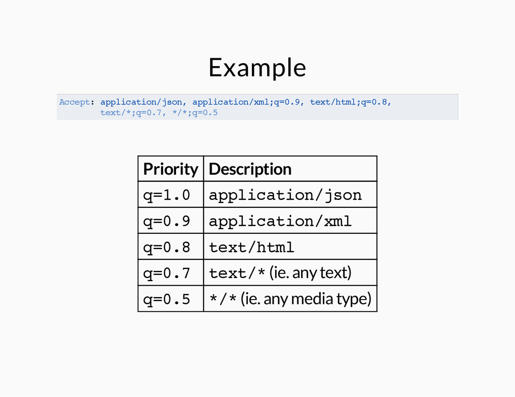 Example Accept: application/json, application/x...