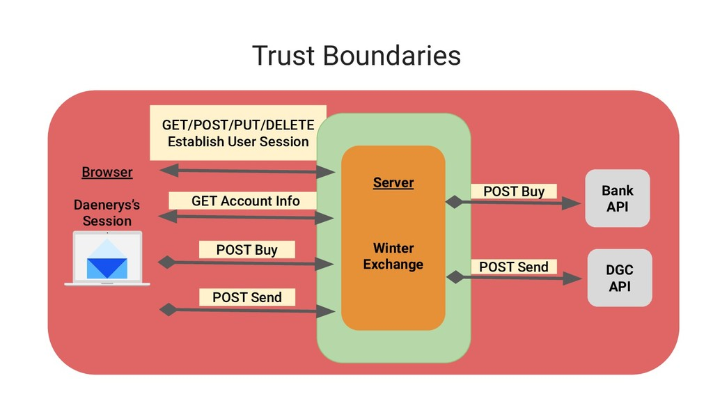 GET Account Info GET/POST/PUT/DELETE Establish ...