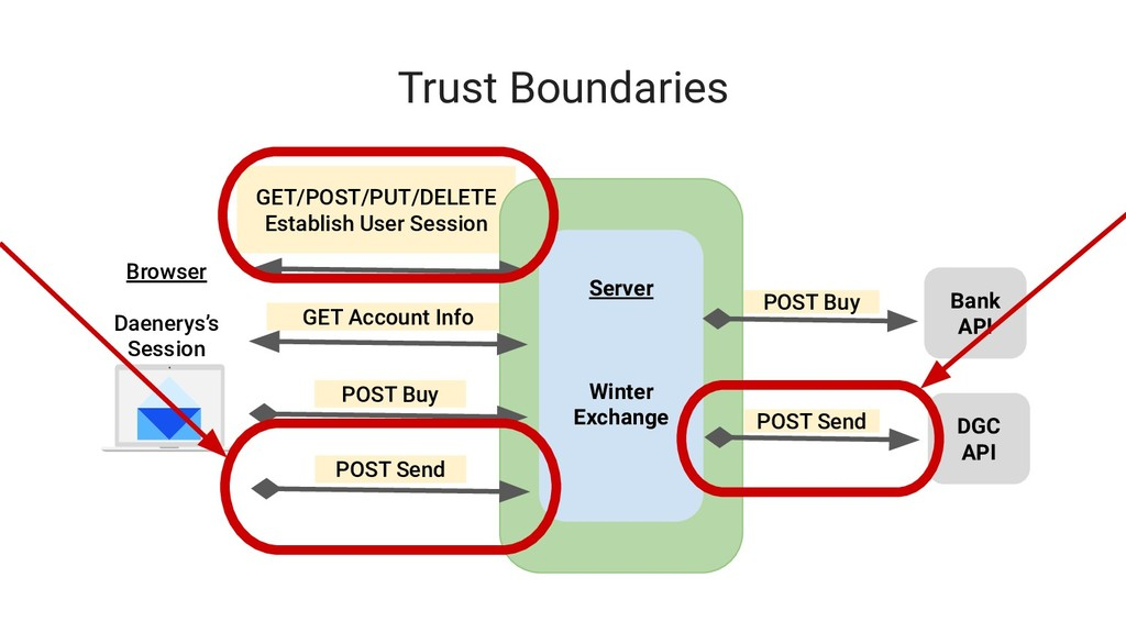 GET Account Info GET/POST/PUT/DELETE Establish ...