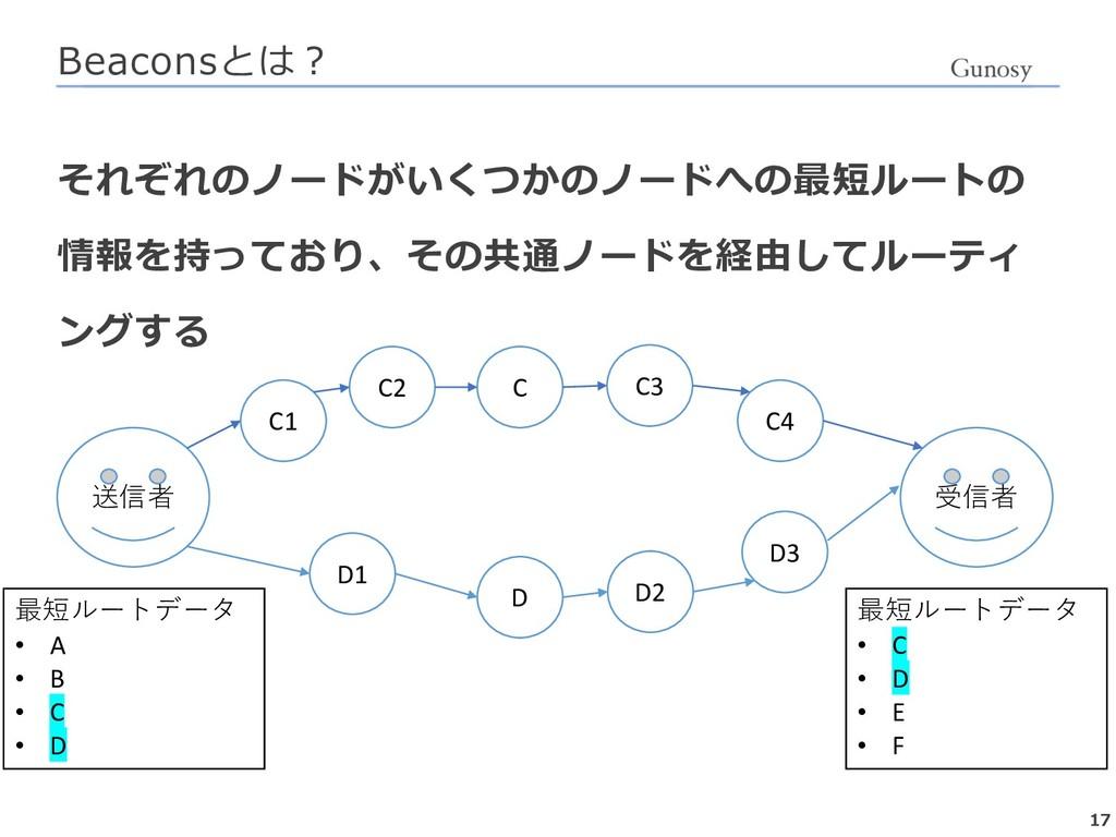 7 1       • A • B • C • D ...