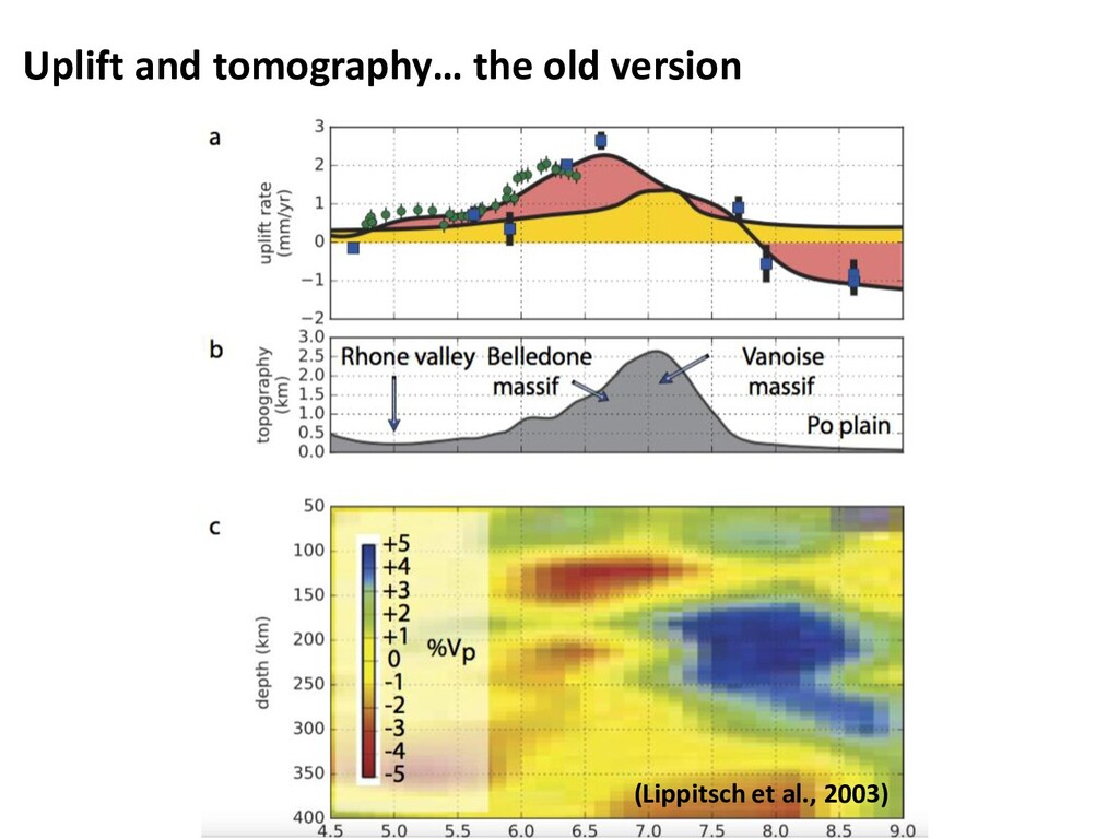 Uplift and tomography… the old version (Lippits...