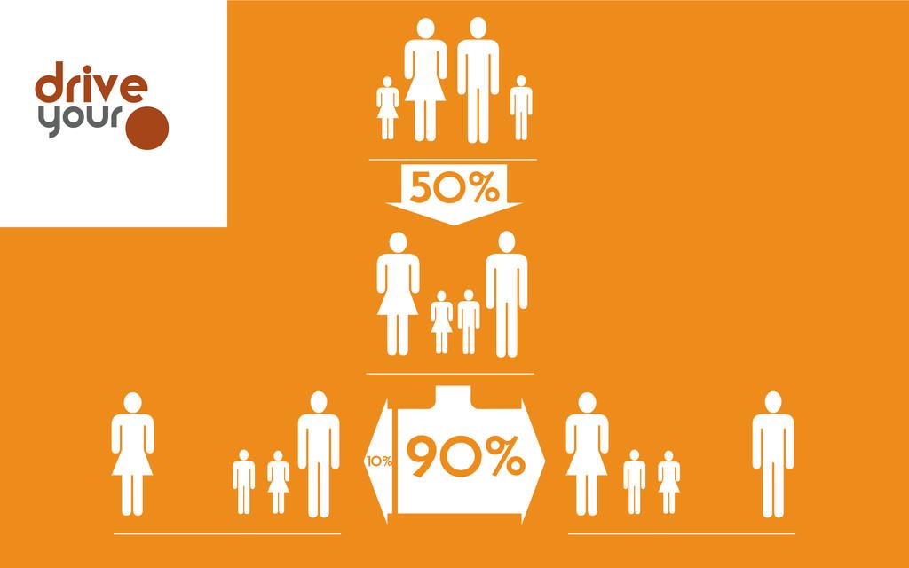             50%     10% 90% dri...