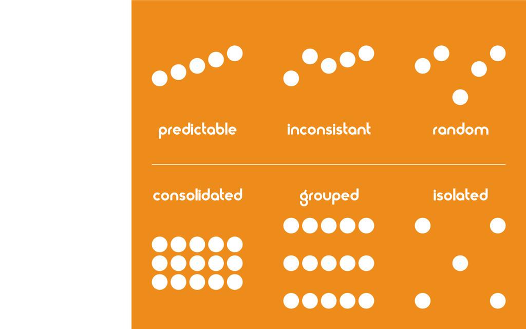 predictable inconsistant random grouped isolate...