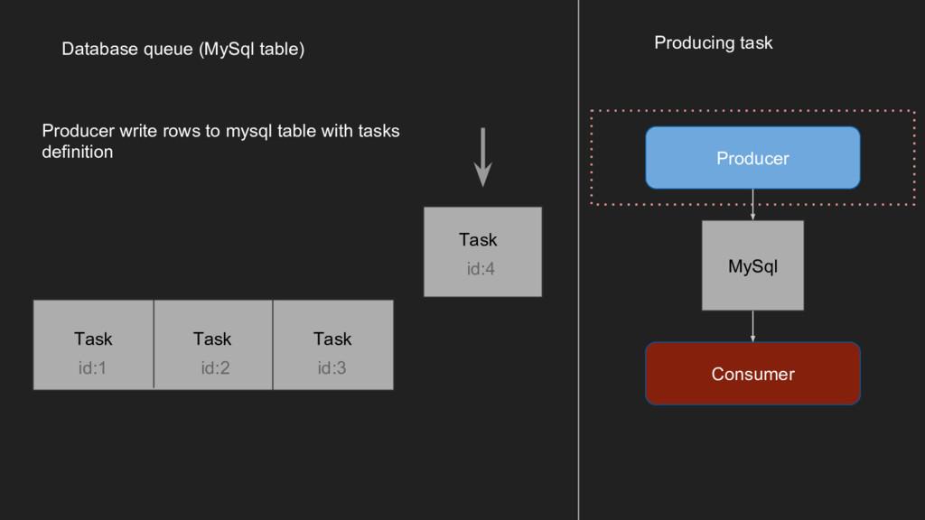 Producer Producing task Consumer MySql Database...