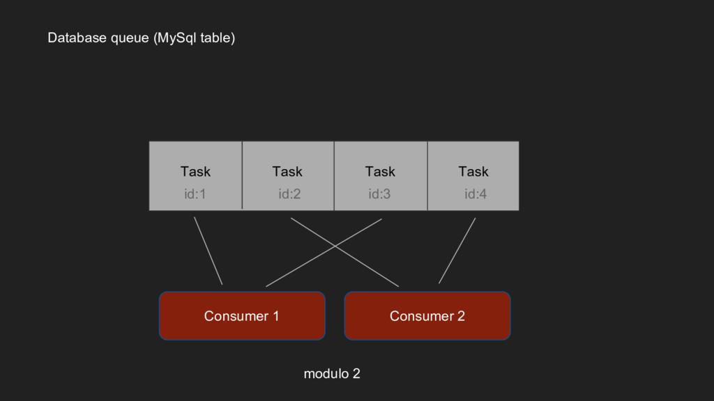 Database queue (MySql table) Consumer 2 Consume...