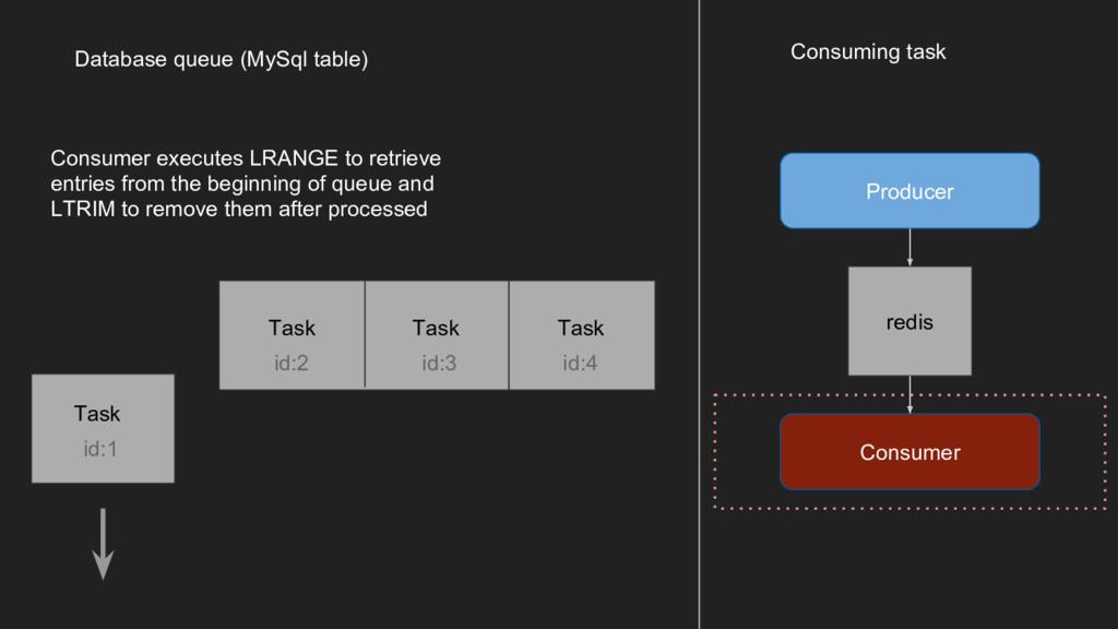 Producer Consuming task Consumer redis Database...