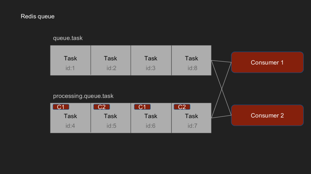 Redis queue Consumer 1 Task Task Task Task id:1...