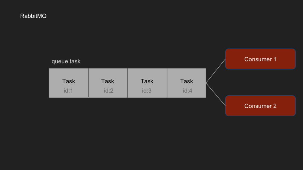 RabbitMQ Consumer 1 Task Task Task Task id:1 id...
