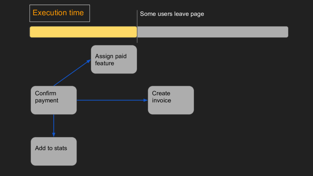 Execution time Create invoice Confirm payment A...