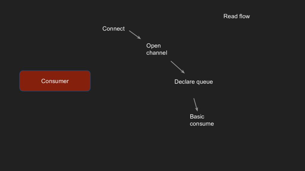Connect Open channel Declare queue Basic consum...