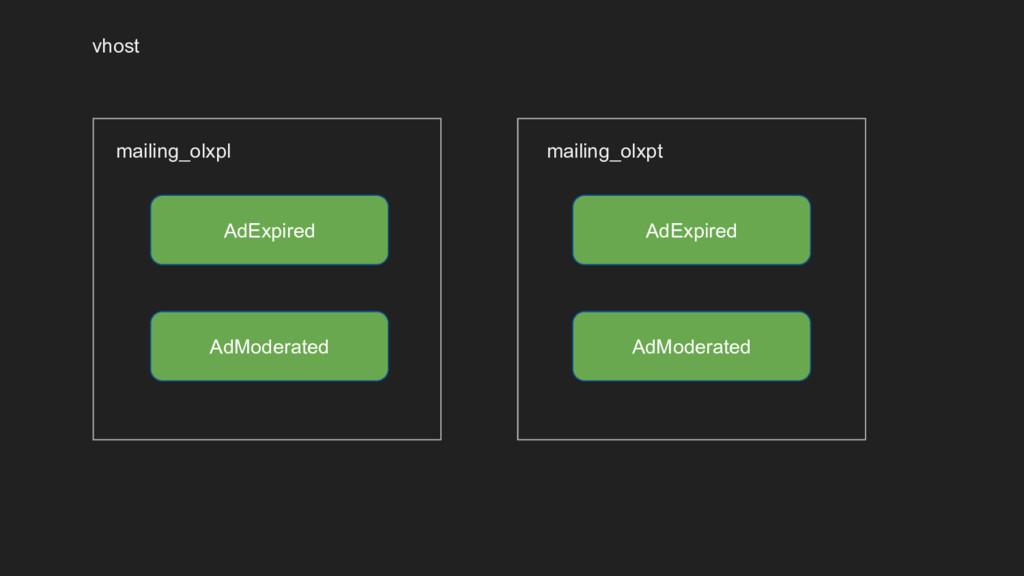 AdExpired AdModerated AdExpired AdModerated mai...