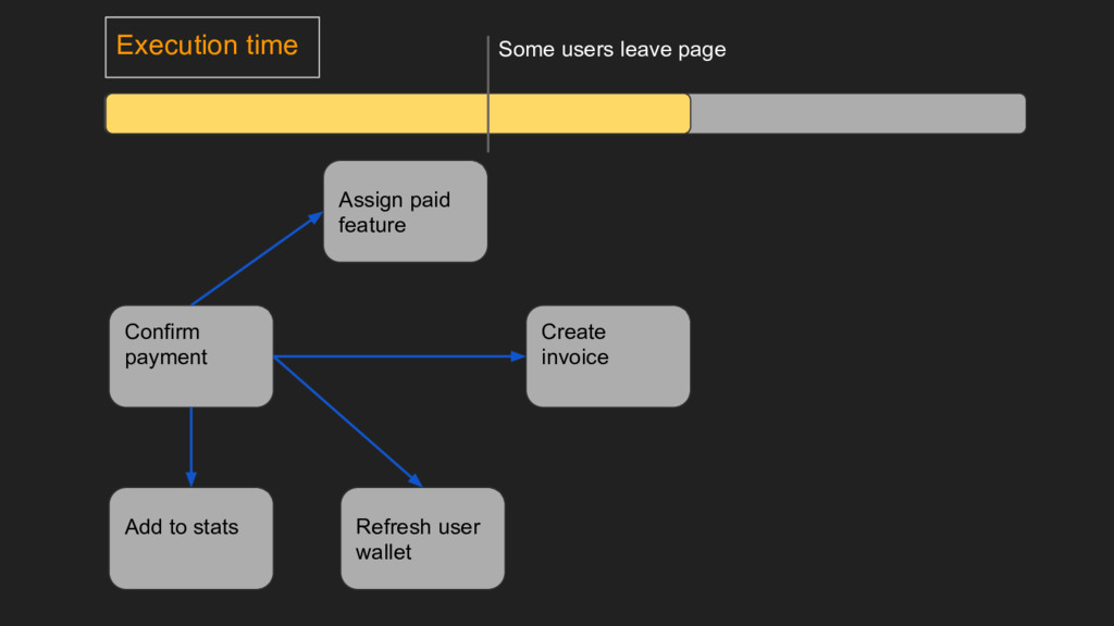 Execution time Create invoice Confirm payment R...