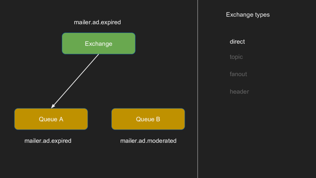 Exchange types direct topic fanout header Excha...