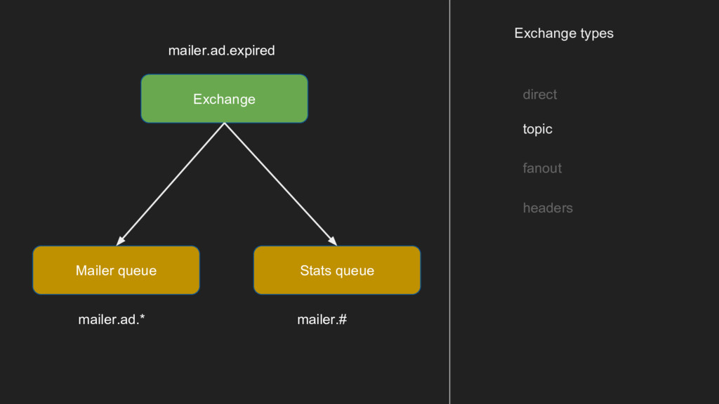 Exchange types direct topic fanout headers Exch...