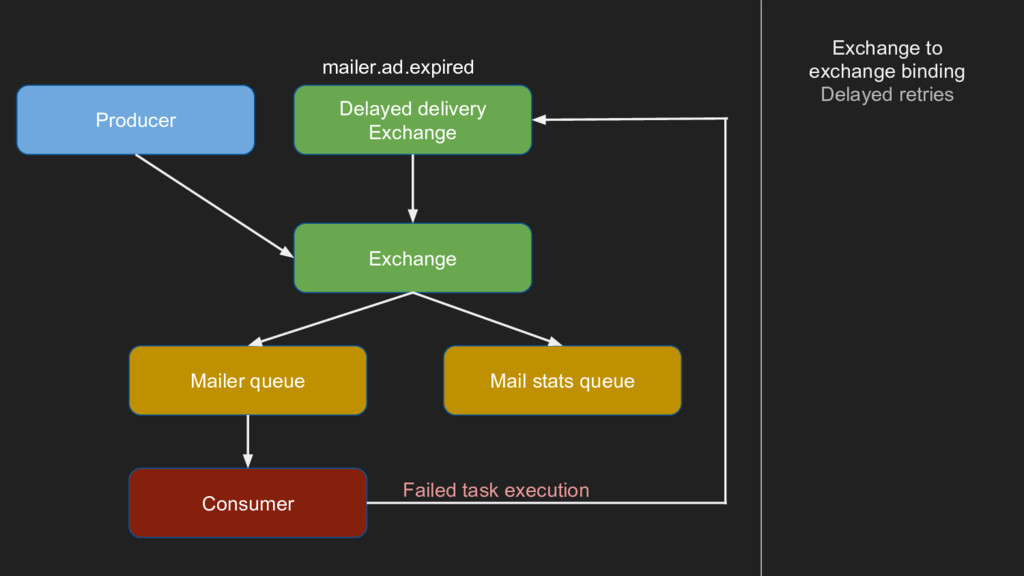 Exchange Mailer queue Mail stats queue mailer.a...