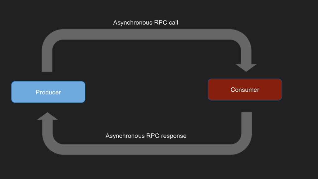 Producer Consumer Asynchronous RPC call Asynchr...