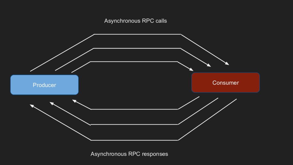 Producer Consumer Asynchronous RPC calls Asynch...