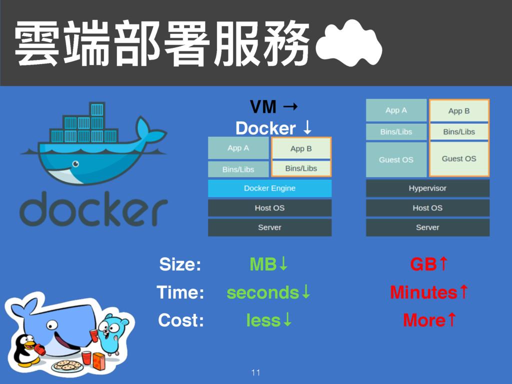 襇ᒒ蟂ᗟ๐率 11 VM → Docker ↓ MB↓ GB↑ Size: seconds↓ ...