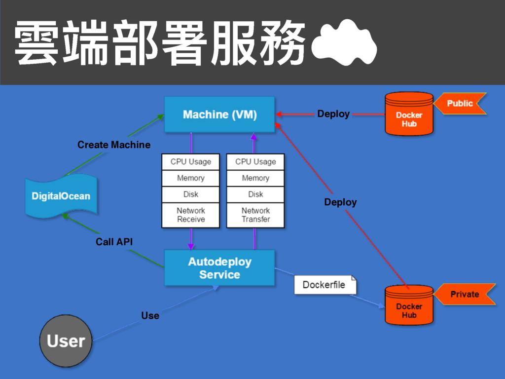 襇ᒒ蟂ᗟ๐率 Deploy Deploy Call API Create Machine Use