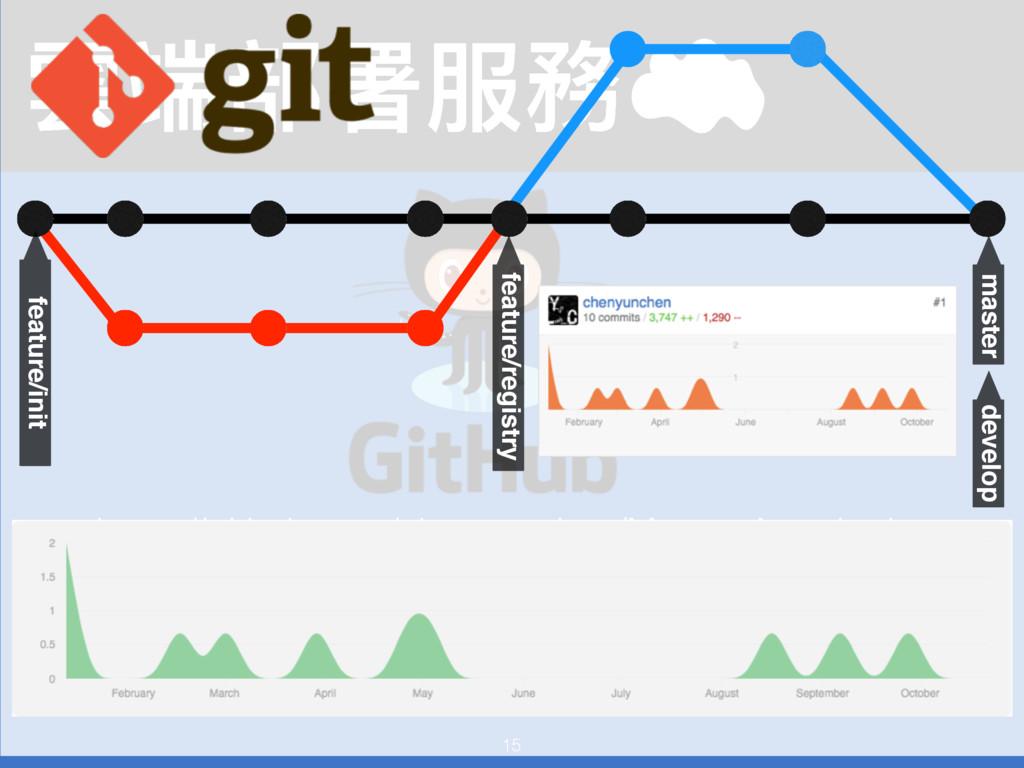 15 襇ᒒ蟂ᗟ๐率 https://github.com/chenyunchen/Meteor...