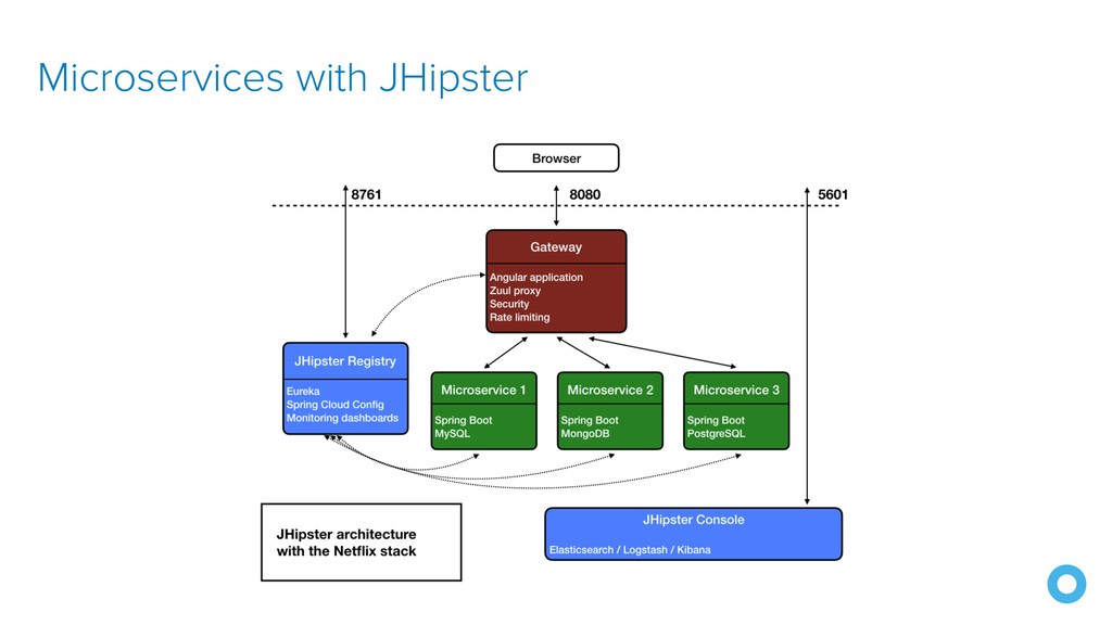 Microservices with JHipster