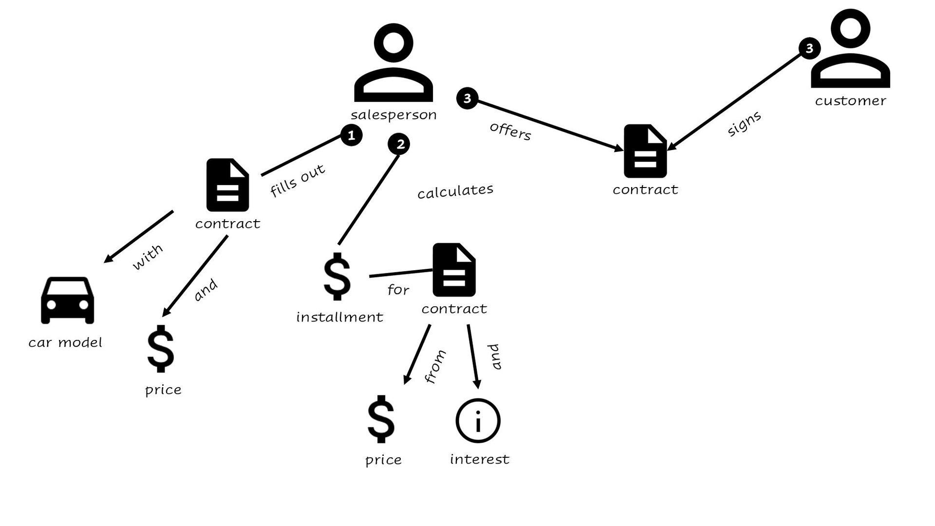<<En/ty>> Contract sign() <<En/ty>> Contract vo...