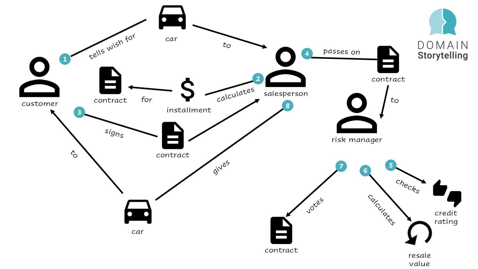 @hschwentner Methods