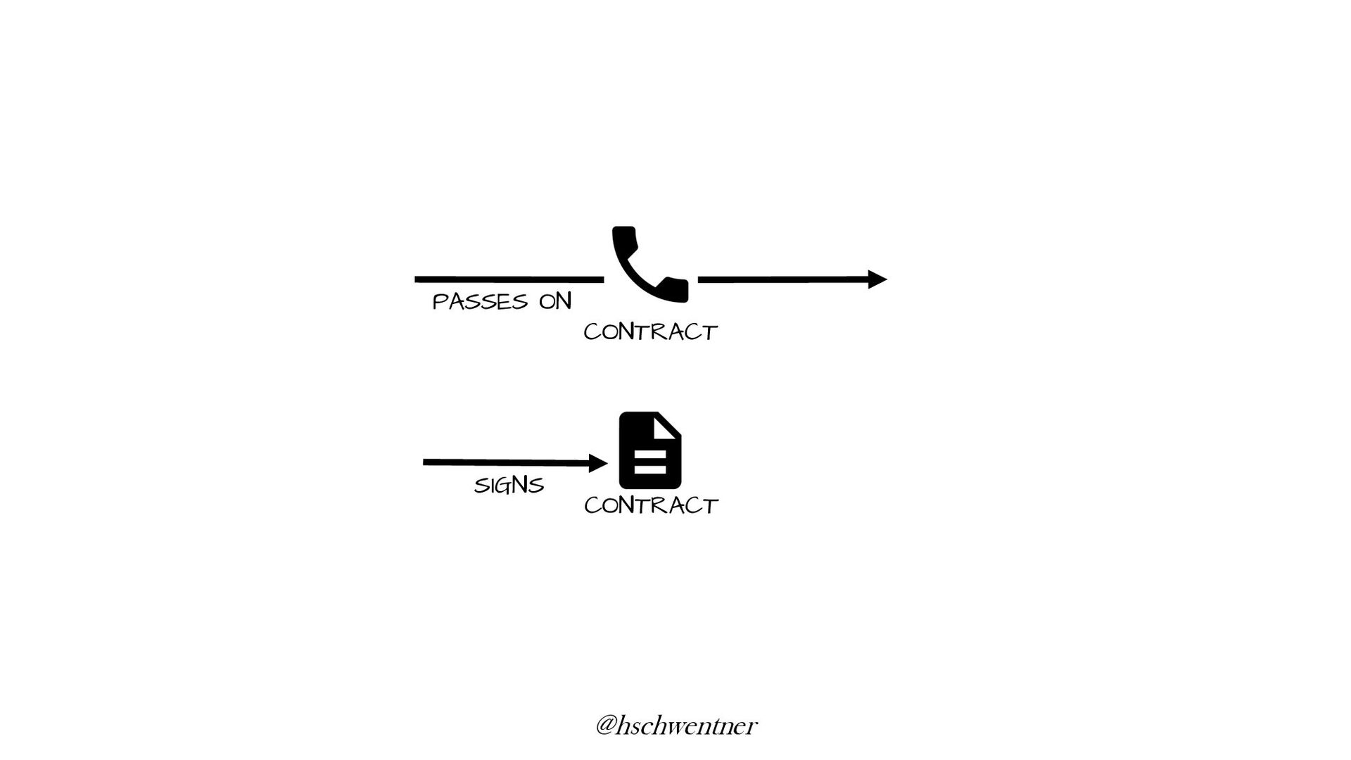 ACTORS ONCE/WORK OBJECTS SEVERAL TIMES SIGNS 4 ...