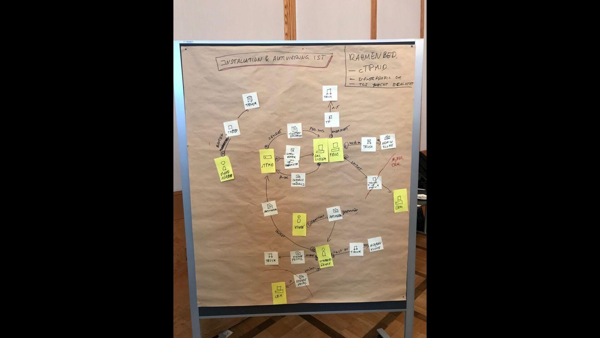 @hschwentner Domain Stories for Strategic Design