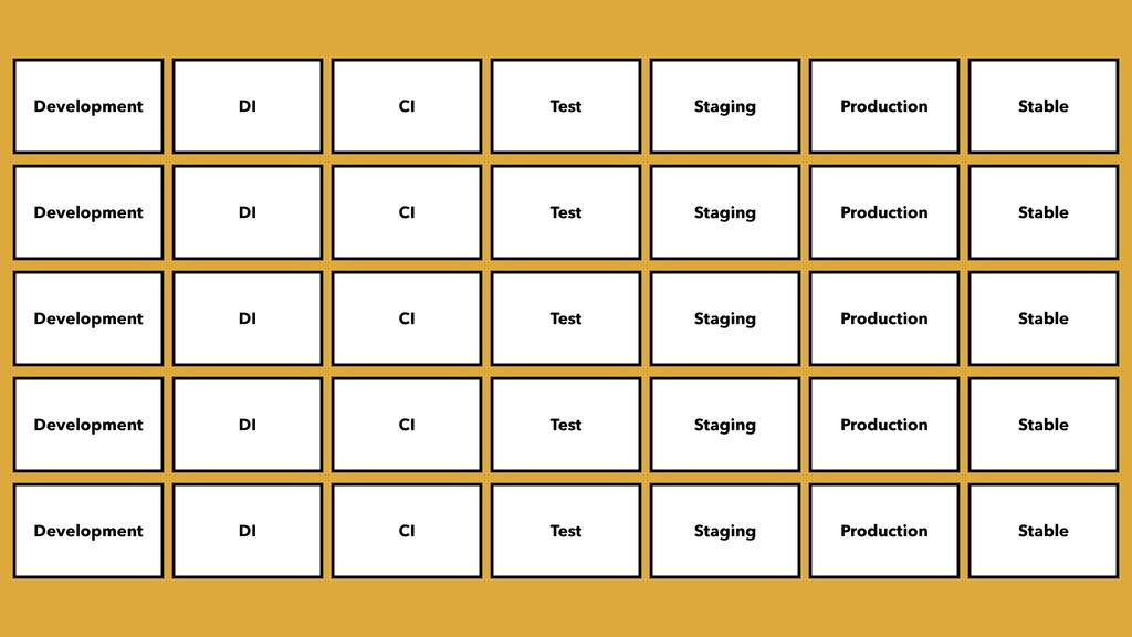 Development DI CI Test Staging Production Stabl...