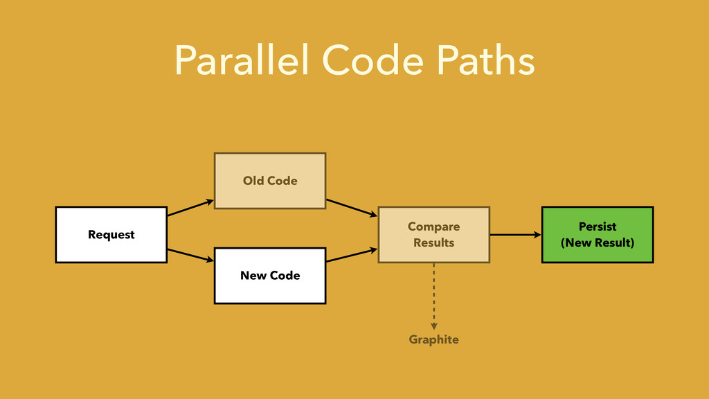 Parallel Code Paths Request Old Code New Code C...