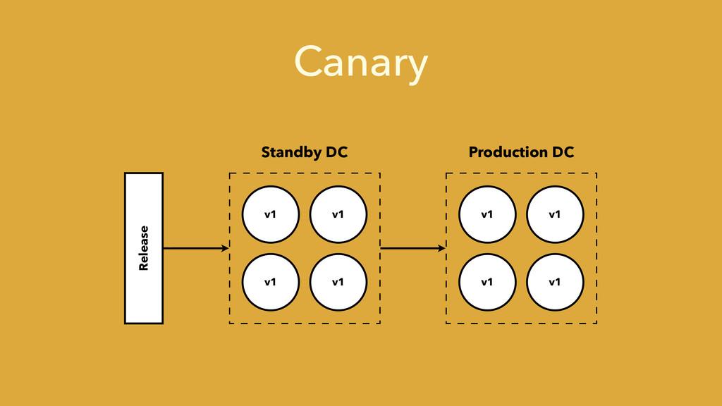 Canary v1 v1 v1 v1 v1 v1 v1 v1 Standby DC Produ...