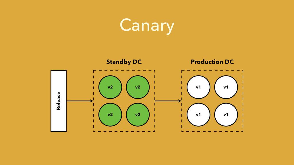 Canary v2 v2 v2 v2 v1 v1 v1 v1 Standby DC Produ...