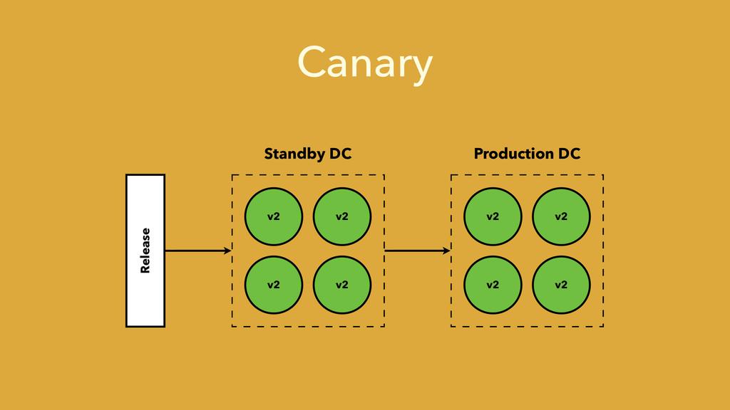 Canary v2 v2 v2 v2 v2 v2 v2 v2 Standby DC Produ...