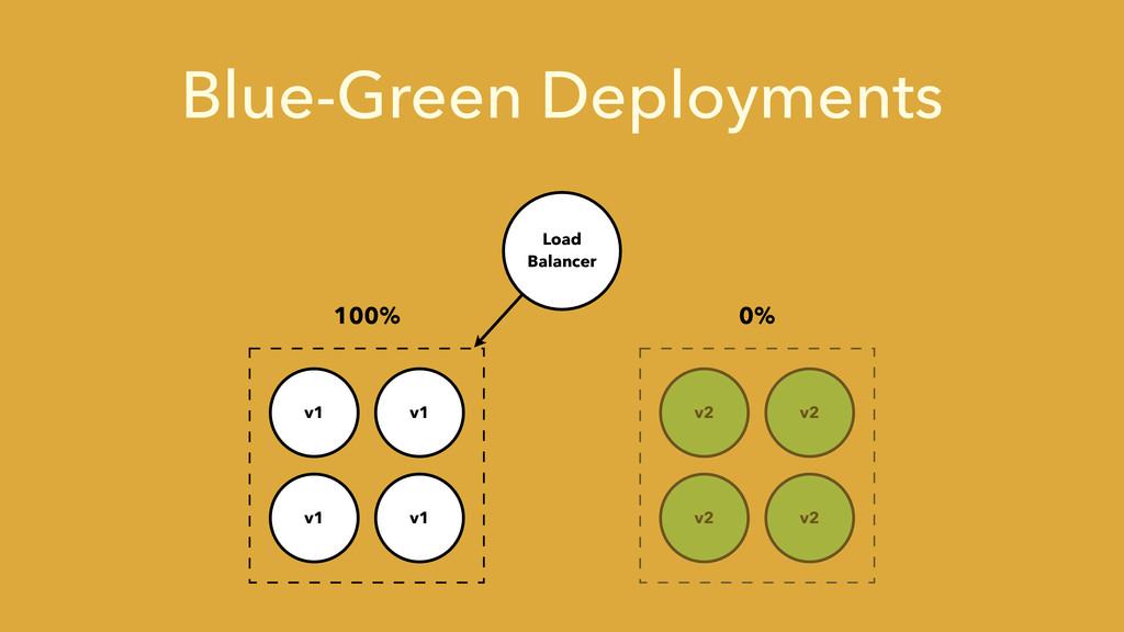 Blue-Green Deployments Load Balancer v1 v1 v1 v...