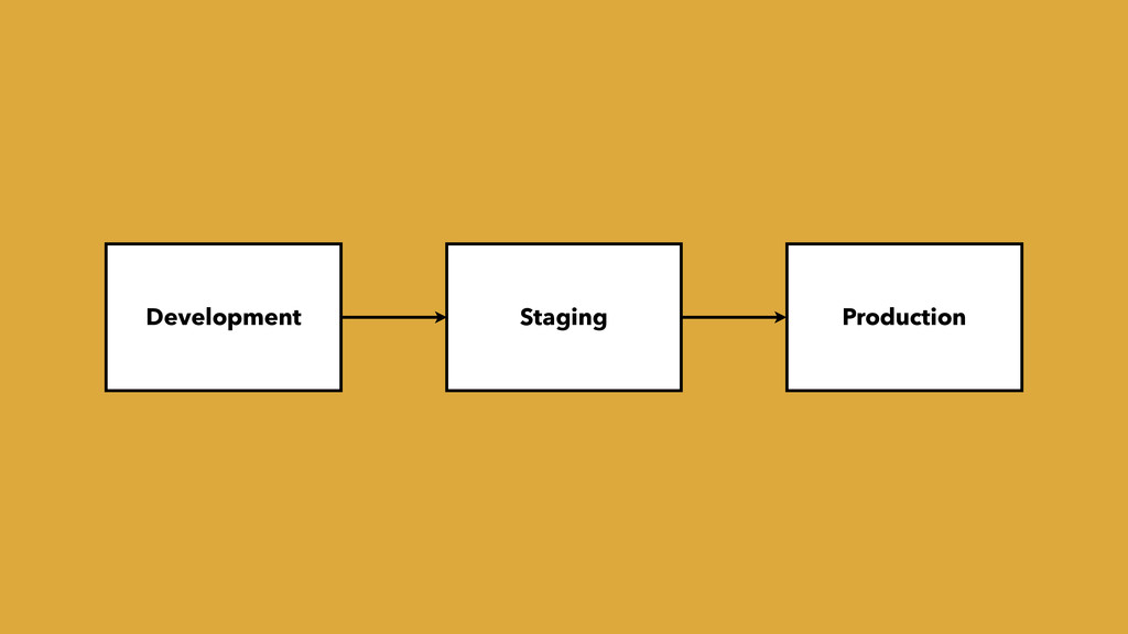 Development Production Staging