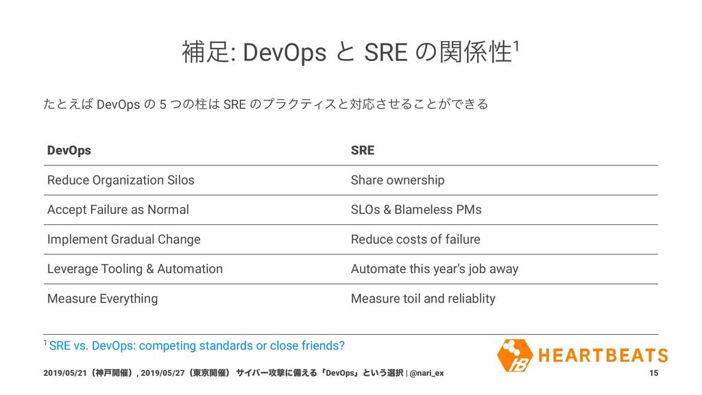 ิ: DevOps ͱ SRE ͷؔੑ1 ͨͱ͑ DevOps ͷ 5 ͭͷப SRE...